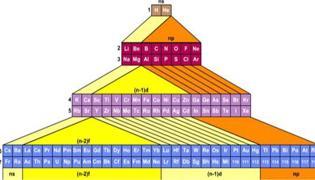 元素周期表口訣